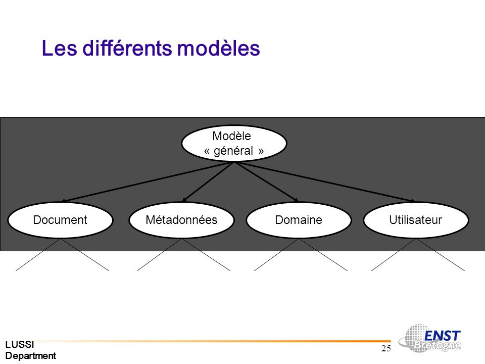LUSSI Department 25 Les différents modèles Modèle « général » DocumentMétadonnéesDomaineUtilisateur