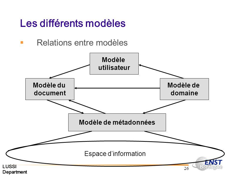LUSSI Department 26 Les différents modèles Relations entre modèles Espace dinformation Modèle de métadonnées Modèle du document Modèle de domaine Modèle utilisateur