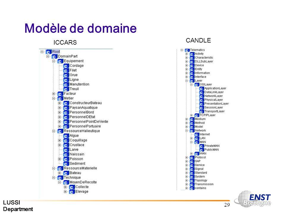 LUSSI Department 29 Modèle de domaine ICCARS CANDLE