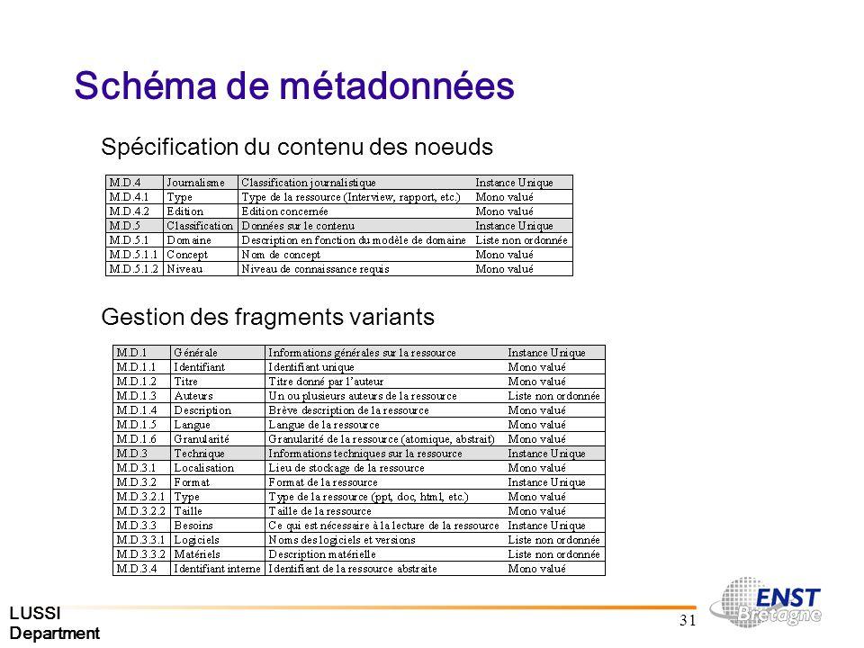LUSSI Department 31 Schéma de métadonnées Spécification du contenu des noeuds Gestion des fragments variants