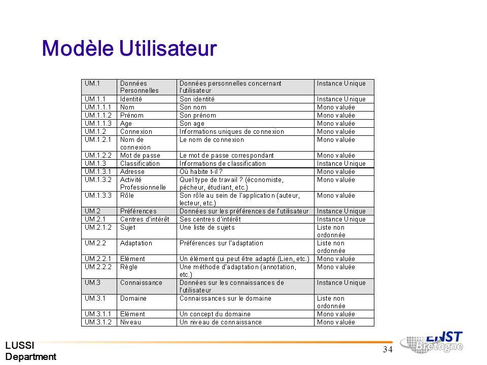 LUSSI Department 34 Modèle Utilisateur