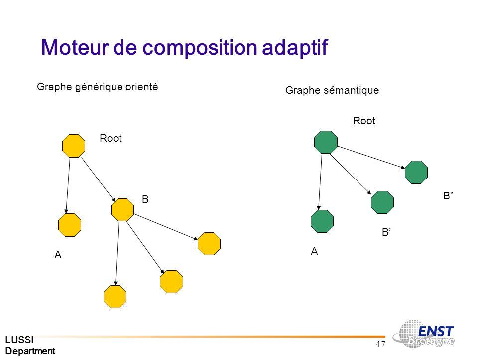 LUSSI Department 47 Moteur de composition adaptif Graphe générique orienté Graphe sémantique Root A B A B B