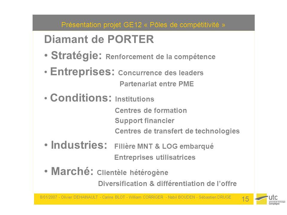Présentation projet GE12 « Pôles de compétitivité » 8/01/2007 - Olivier DEHAINAULT - Carine BLOT - William CORRIGER - Nabil BOUDEN - Sébastien DRUGE 1