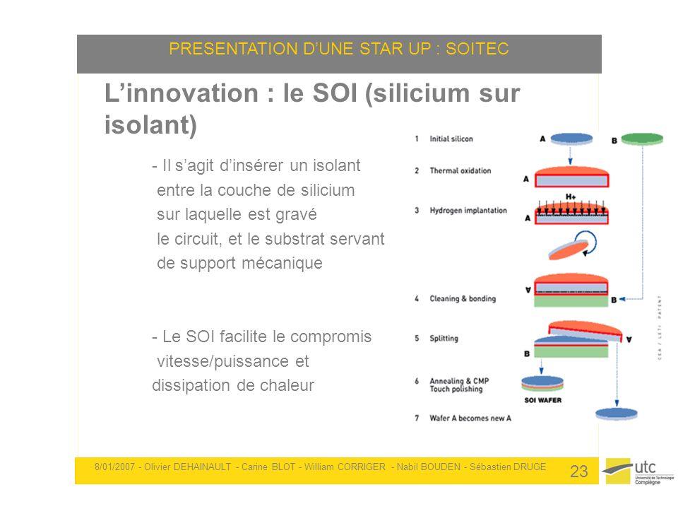 Linnovation : le SOI (silicium sur isolant) - Il sagit dinsérer un isolant entre la couche de silicium sur laquelle est gravé le circuit, et le substr