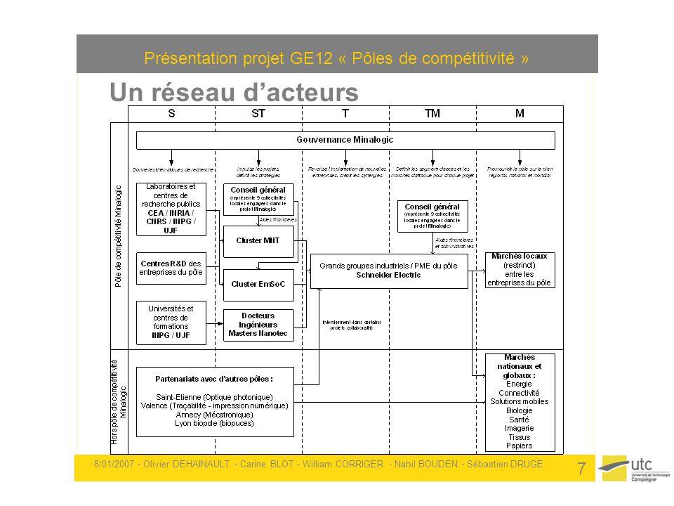 Présentation projet GE12 « Pôles de compétitivité » 8/01/2007 - Olivier DEHAINAULT - Carine BLOT - William CORRIGER - Nabil BOUDEN - Sébastien DRUGE 7
