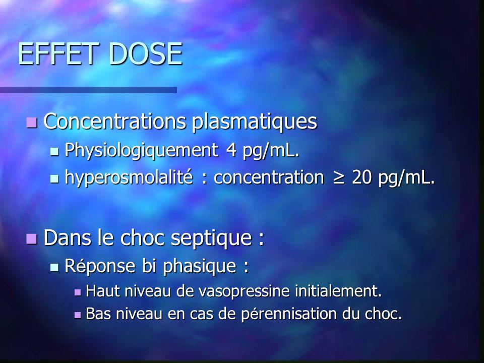 EFFET DOSE Concentrations plasmatiques Concentrations plasmatiques Physiologiquement 4 pg/mL.