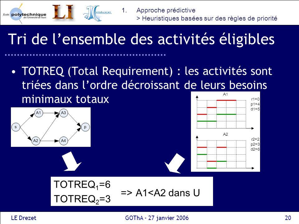 LE DrezetGOThA - 27 janvier 200620 Tri de lensemble des activités éligibles TOTREQ (Total Requirement) : les activités sont triées dans lordre décrois