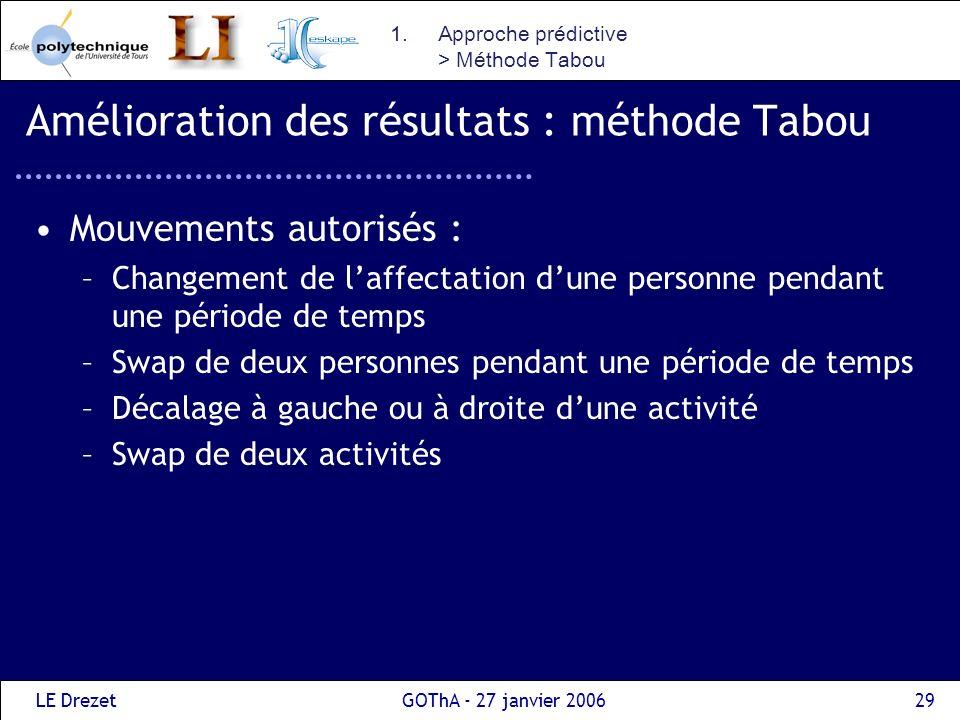 LE DrezetGOThA - 27 janvier 200630 Amélioration des résultats : méthode Tabou Les voisins, qui ne respectent pas les contraintes de précédence ou les contraintes de compétences, ne sont pas générés.