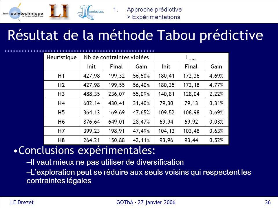 LE DrezetGOThA - 27 janvier 200636 Résultat de la méthode Tabou prédictive Conclusions expérimentales: –Il vaut mieux ne pas utiliser de diversificati