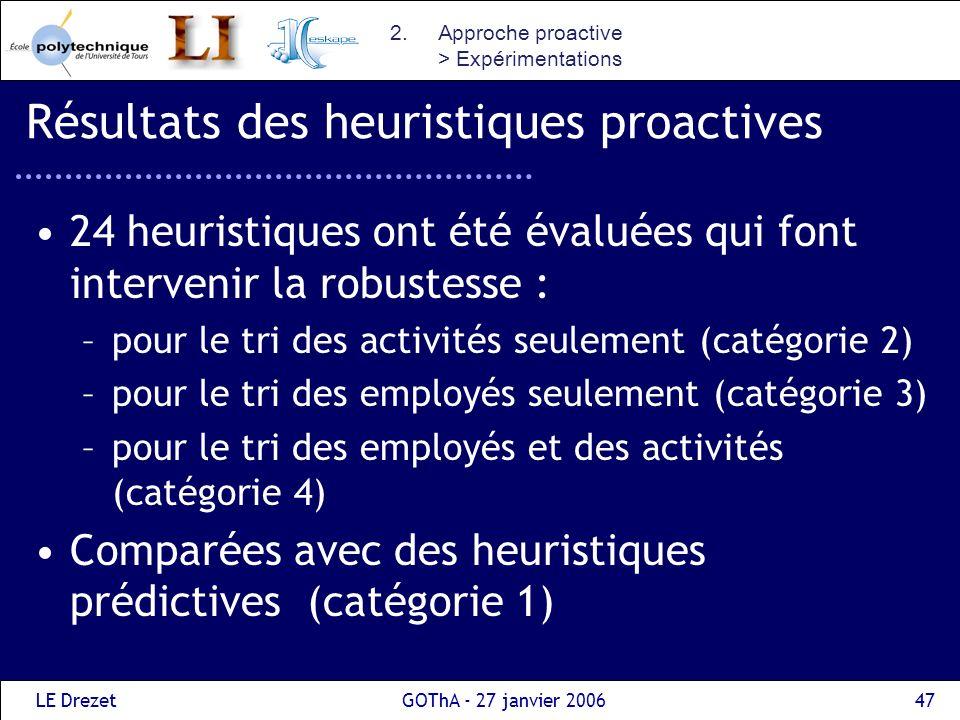 LE DrezetGOThA - 27 janvier 200647 Résultats des heuristiques proactives 24 heuristiques ont été évaluées qui font intervenir la robustesse : –pour le