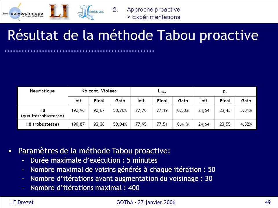 LE DrezetGOThA - 27 janvier 200649 Résultat de la méthode Tabou proactive 2.Approche proactive > Expérimentations Paramètres de la méthode Tabou proac