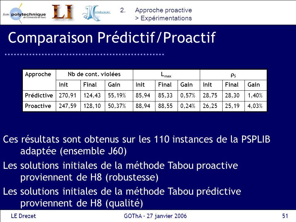 LE DrezetGOThA - 27 janvier 200651 Comparaison Prédictif/Proactif Ces résultats sont obtenus sur les 110 instances de la PSPLIB adaptée (ensemble J60)
