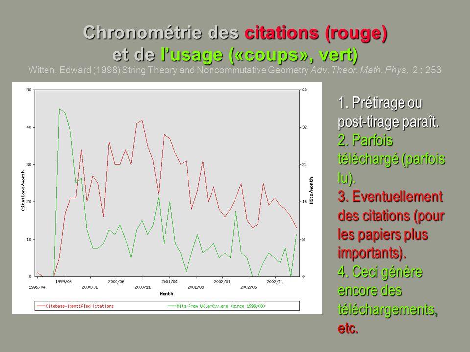 Chronométrie des citations (rouge) et de lusage («coups», vert) Chronométrie des citations (rouge) et de lusage («coups», vert) Witten, Edward (1998)