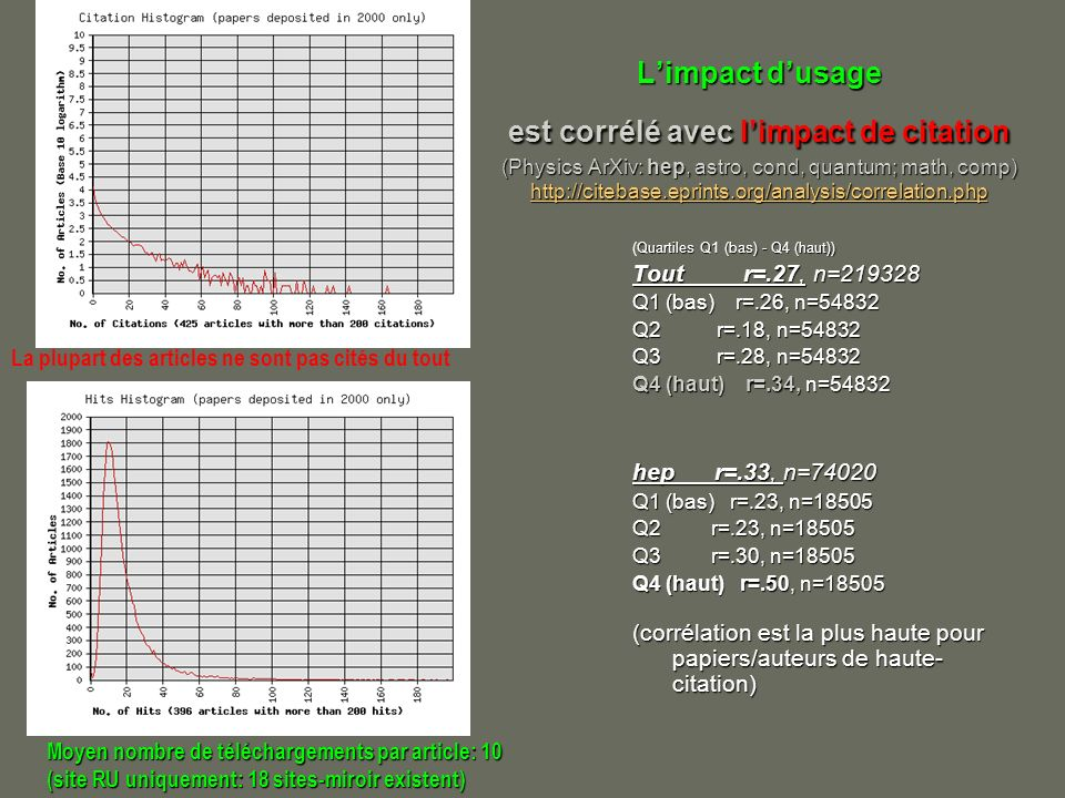 Limpact dusage est corrélé avec limpact de citation (Physics ArXiv: hep, astro, cond, quantum; math, comp) http://citebase.eprints.org/analysis/correlation.php http://citebase.eprints.org/analysis/correlation.php Quartiles Q1 (bas) - Q4 (haut)) (Quartiles Q1 (bas) - Q4 (haut)) Tout r=.27, n=219328 Q1 (bas) r=.26, n=54832 Q2 r=.18, n=54832 Q3 r=.28, n=54832 Q4 (haut) r=.34, n=54832 hep r=.33, n=74020 Q1 (bas) r=.23, n=18505 Q2 r=.23, n=18505 Q3 r=.30, n=18505 Q4 (haut) r=.50, n=18505 (corrélation est la plus haute pour papiers/auteurs de haute- citation) La plupart des articles ne sont pas cités du tout Moyen nombre de téléchargements par article: 10 (site RU uniquement: 18 sites-miroir existent)