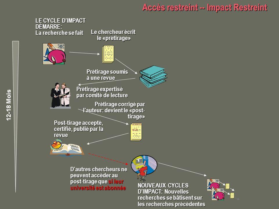 Accès maximal -- Impact maximal Accès maximal -- Impact maximal partout, en tout temps NOUVEAX CYCLES DIMPACT : Nouvelles recherches se bâtsientt sur les recherches précédentes Dautres chercheurs ne peuvent accéder au post- tirage que si leur université est abonnée Post-tirage accepté, certifié, publié par revue LE CYCLE DIMPACT DÉMARRE: La recherche se fait Le chercheur écrit le «prétirage» le «prétirage» Prétirage soumis à une revue Prétirage expertisé par comité de lecture Prétirage corrigé par lauteur: devient le «post-tirage» Pré-tirage auto- archivé sur le site web institutionnel du chercheur 12-18 Mois Post-tirage est publié dans une revue accès libre ou auto- archivé sur le site web institutionnel du chercheur NOUVEAUX CYCLES DIMPACT Limpact scientifique des recherches en accès libre est augmenté (et acceleré) grâce à laccès maximisé