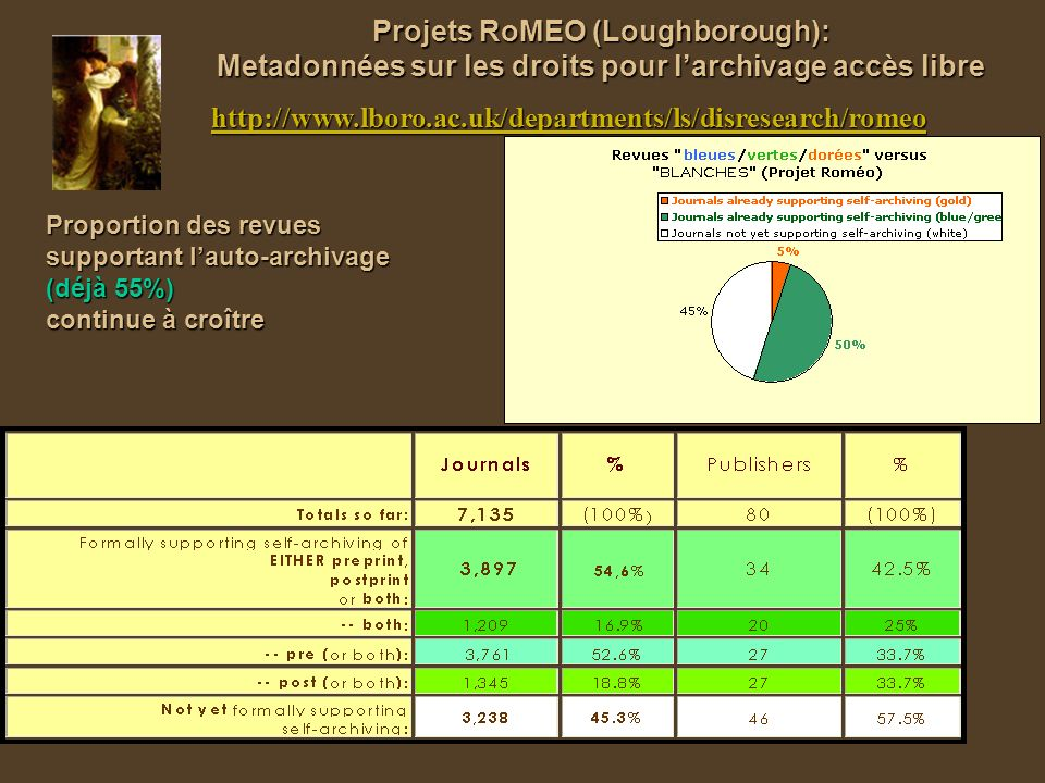 Projets RoMEO (Loughborough): Metadonnées sur les droits pour larchivage accès libre http://www.lboro.ac.uk/departments/ls/disresearch/romeo Proportio