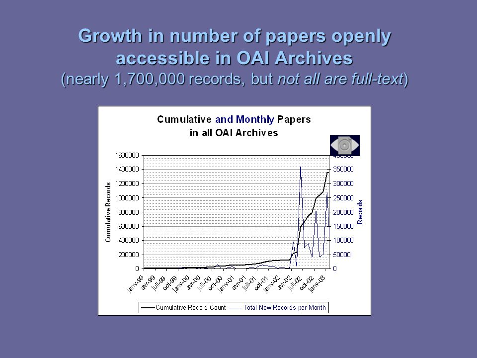 Growth in number of papers openly accessible in OAI Archives (nearly 1,700,000 records, but not all are full-text)