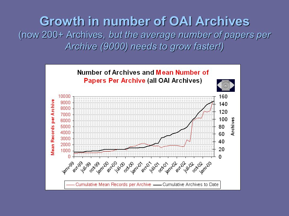 Growth in number of OAI Archives (now 200+ Archives, but the average number of papers per Archive (9000) needs to grow faster!)
