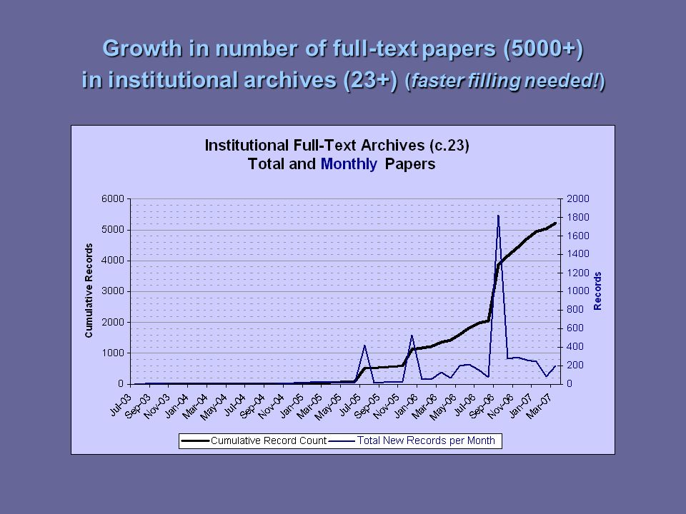 Growth in number of full-text papers (5000+) in institutional archives (23+) (faster filling needed!)
