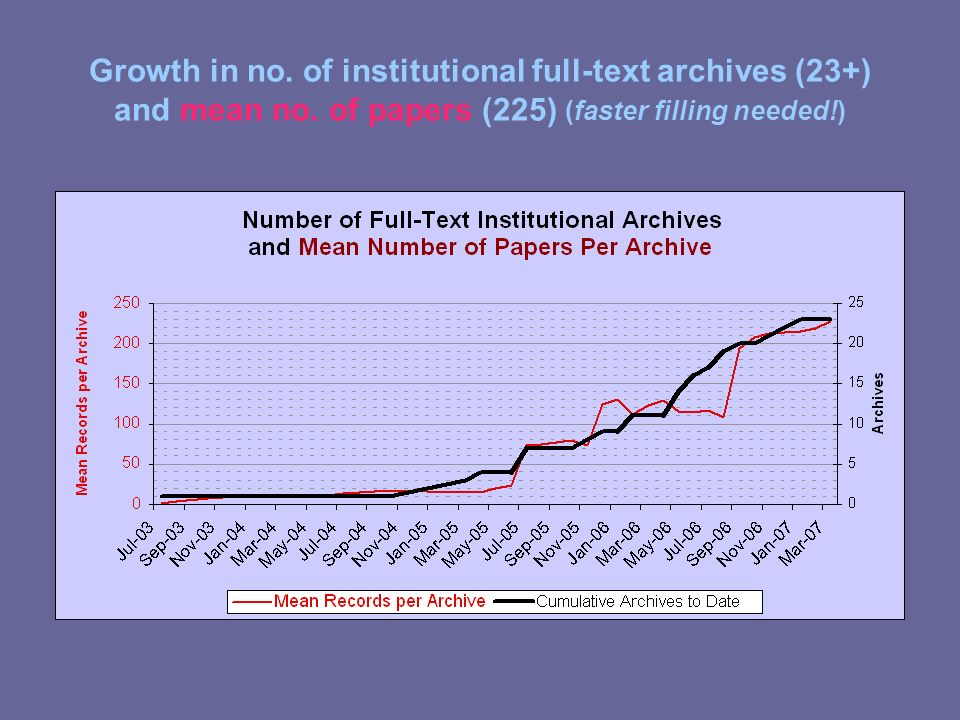Growth in no. of institutional full-text archives (23+) and mean no. of papers (225) (faster filling needed!)