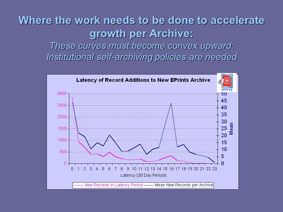 Where the work needs to be done to accelerate growth per Archive: These curves must become convex upward: Institutional self-archiving policies are ne