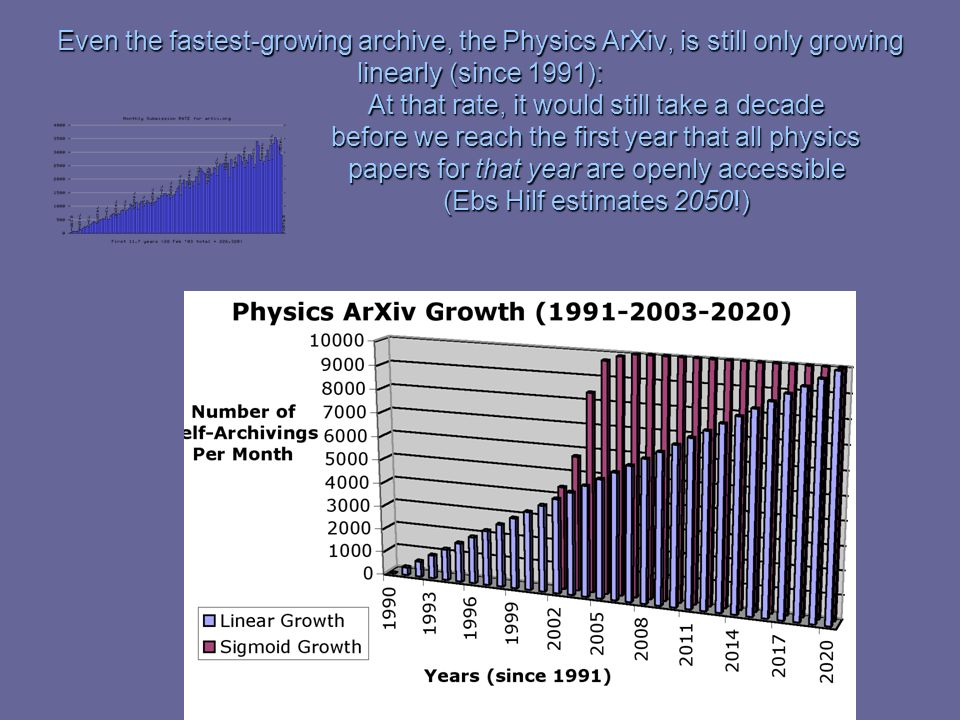 Even the fastest-growing archive, the Physics ArXiv, is still only growing linearly (since 1991): At that rate, it would still take a decade before we