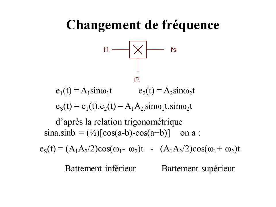 Changement de fréquence e 1 (t) = A 1 sin 1 te 2 (t) = A 2 sin 2 t e S (t) = e 1 (t).e 2 (t) = A 1 A 2. sin 1 t.sin 2 t daprès la relation trigonométr