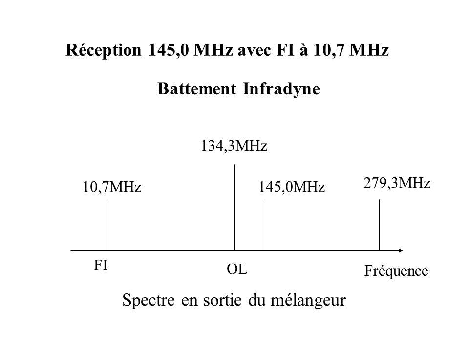 Réception 145,0 MHz avec FI à 10,7 MHz 134,3MHz 145,0MHz10,7MHz 279,3MHz OL FI Spectre en sortie du mélangeur Fréquence Battement Infradyne