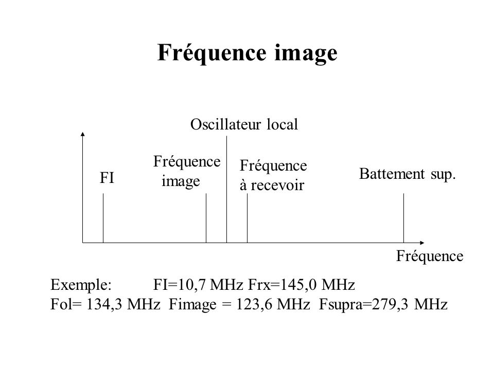 Fréquence image Oscillateur local Fréquence à recevoir Fréquence image FI Fréquence Exemple: FI=10,7 MHz Frx=145,0 MHz Fol= 134,3 MHz Fimage = 123,6 MHz Fsupra=279,3 MHz Battement sup.