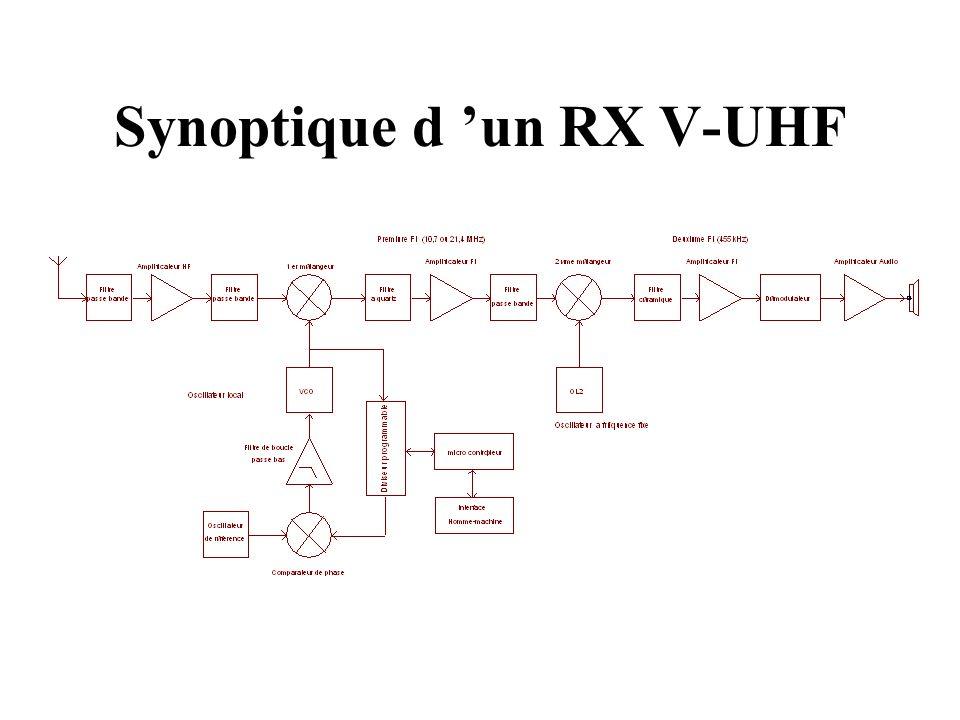 Synoptique d un RX V-UHF