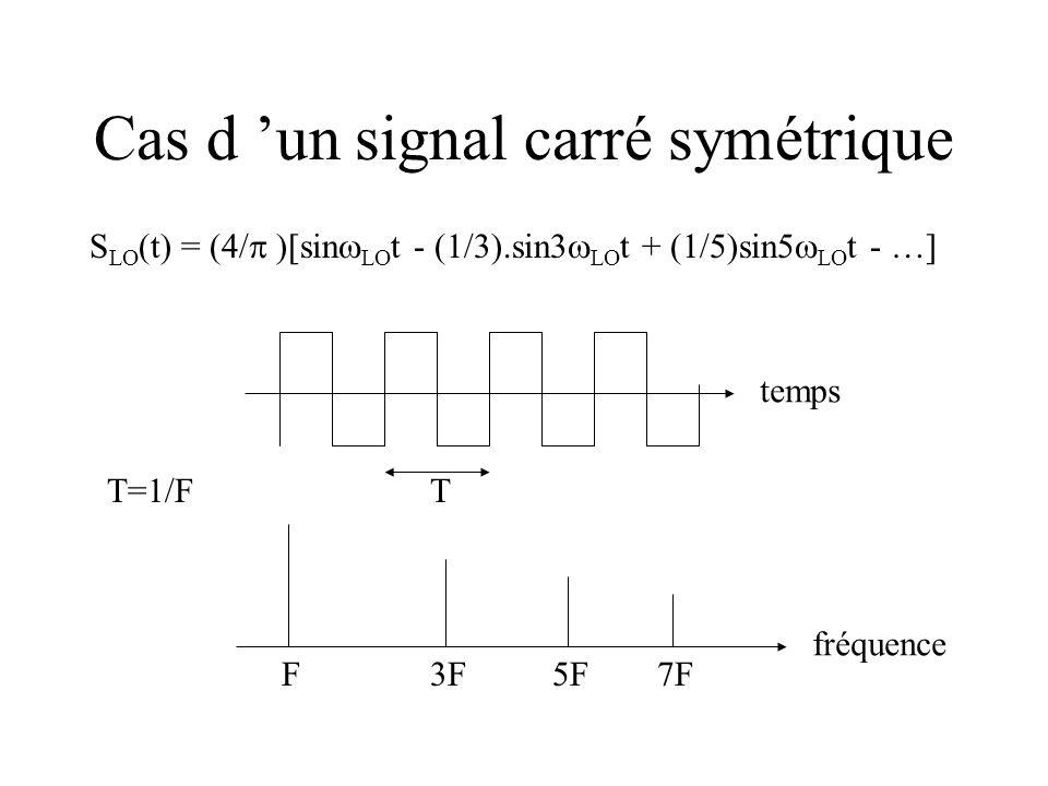 Cas d un signal carré symétrique S LO (t) = (4/ )[sin LO t - (1/3).sin3 LO t + (1/5)sin5 LO t - …] temps fréquence F3F5F7F TT=1/F