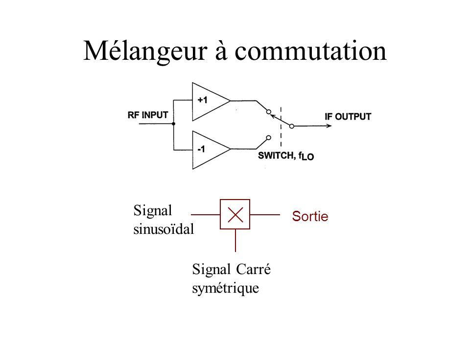 Mélangeur à commutation Signal sinusoïdal Signal Carré symétrique Sortie