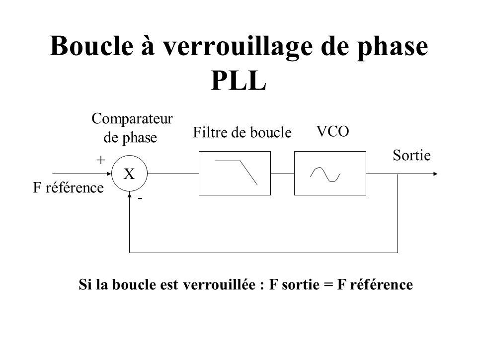 Boucle à verrouillage de phase PLL X F référence Filtre de boucle VCO + - Sortie Comparateur de phase Si la boucle est verrouillée : F sortie = F réfé
