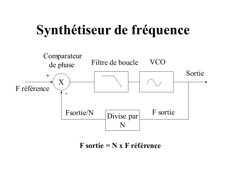 Synthétiseur de fréquence X F référence Filtre de boucle VCO + - Sortie Comparateur de phase Divise par N F sortie = N x F référence Fsortie/N F sortie