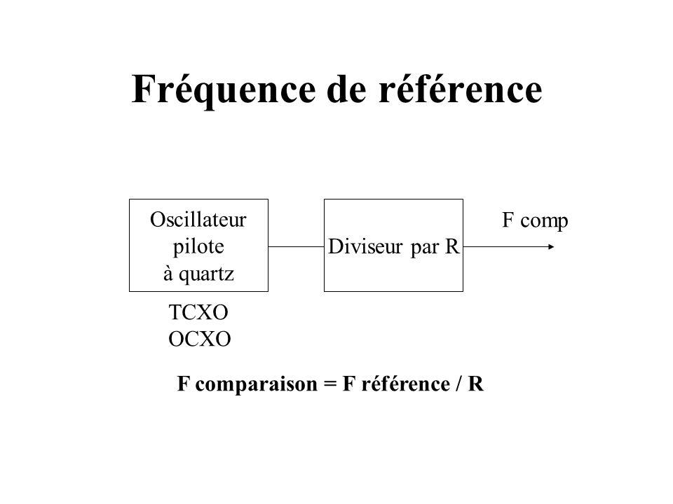 Fréquence de référence Oscillateur pilote à quartz Diviseur par R TCXO OCXO F comp F comparaison = F référence / R