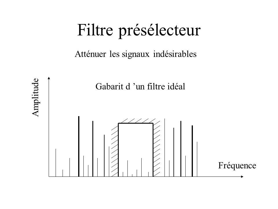 Filtre présélecteur Fréquence Gabarit d un filtre idéal Amplitude Atténuer les signaux indésirables
