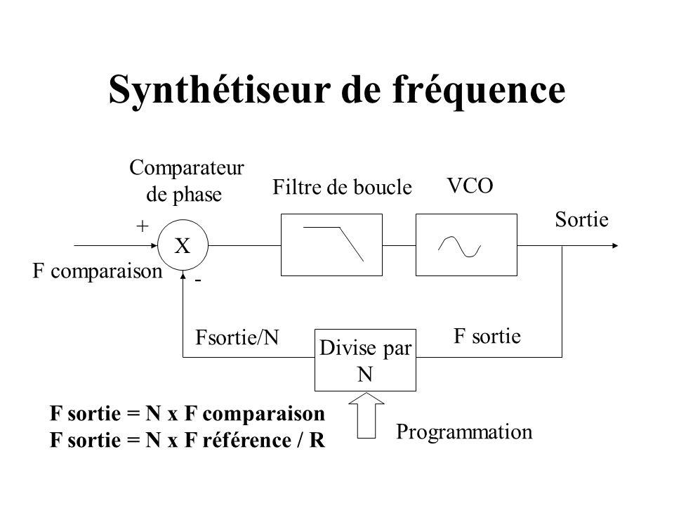 Synthétiseur de fréquence F sortie = N x F comparaison F sortie = N x F référence / R X F comparaison Filtre de boucle VCO + - Sortie Comparateur de phase Divise par N Fsortie/N F sortie Programmation