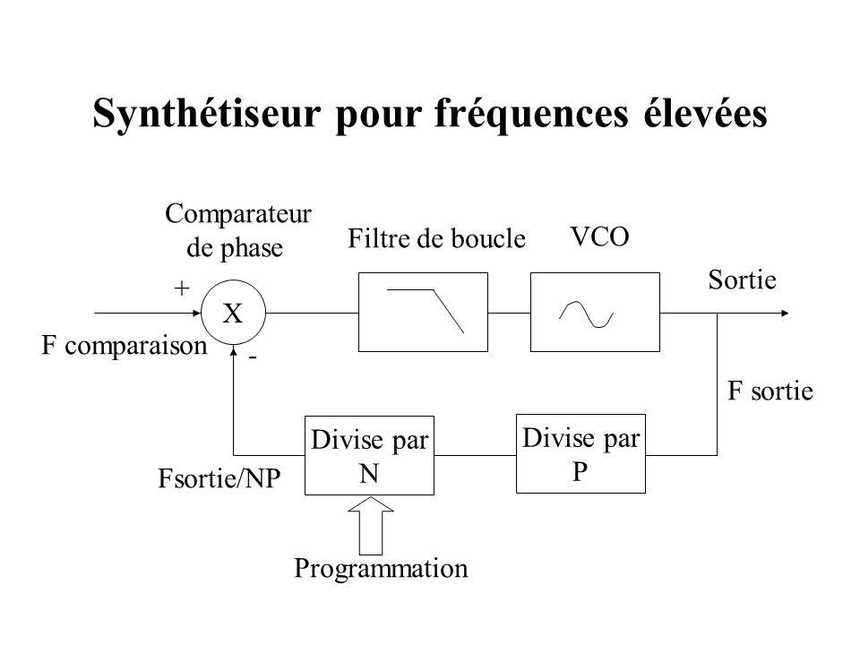 Synthétiseur pour fréquences élevées X F comparaison Filtre de boucle VCO + - Sortie Comparateur de phase Divise par N Fsortie/NP F sortie Programmation Divise par P