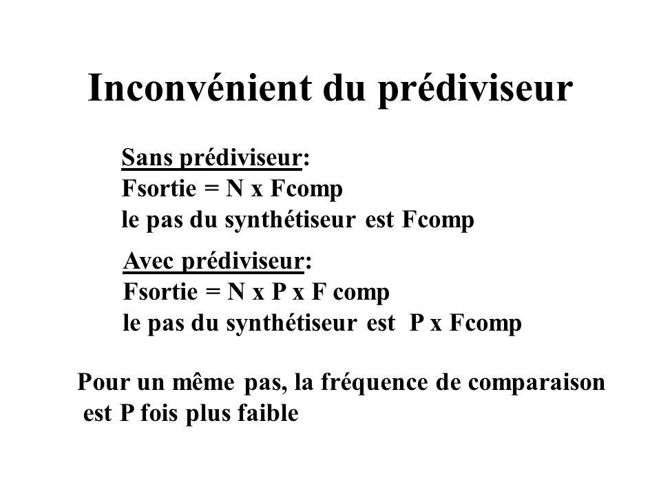 Inconvénient du prédiviseur Sans prédiviseur: Fsortie = N x Fcomp le pas du synthétiseur est Fcomp Avec prédiviseur: Fsortie = N x P x F comp le pas du synthétiseur est P x Fcomp Pour un même pas, la fréquence de comparaison est P fois plus faible