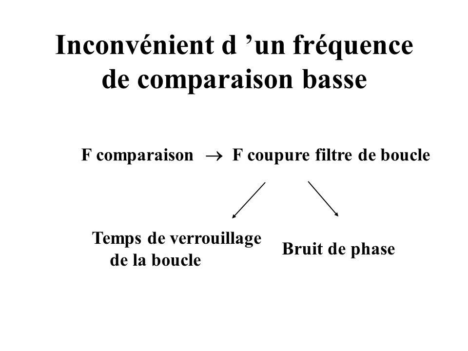 Inconvénient d un fréquence de comparaison basse F comparaison F coupure filtre de boucle Temps de verrouillage de la boucle Bruit de phase