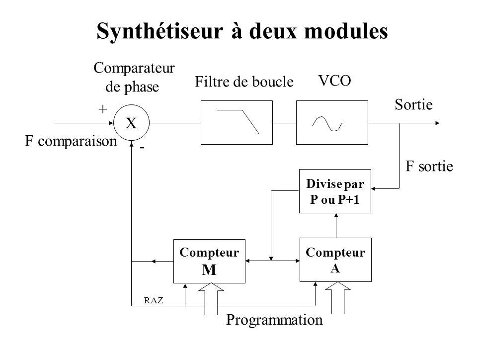 Synthétiseur à deux modules X F comparaison Filtre de boucle VCO + - Sortie Comparateur de phase Compteur A F sortie Programmation Divise par P ou P+1 Compteur M RAZ