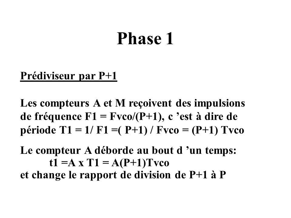 Phase 1 Prédiviseur par P+1 Les compteurs A et M reçoivent des impulsions de fréquence F1 = Fvco/(P+1), c est à dire de période T1 = 1/ F1 =( P+1) / Fvco = (P+1) Tvco Le compteur A déborde au bout d un temps: t1 =A x T1 = A(P+1)Tvco et change le rapport de division de P+1 à P