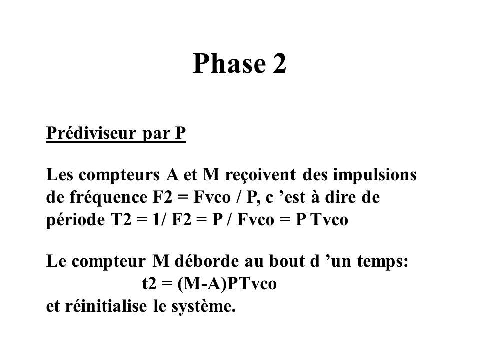 Phase 2 Prédiviseur par P Les compteurs A et M reçoivent des impulsions de fréquence F2 = Fvco / P, c est à dire de période T2 = 1/ F2 = P / Fvco = P Tvco Le compteur M déborde au bout d un temps: t2 = (M-A)PTvco et réinitialise le système.