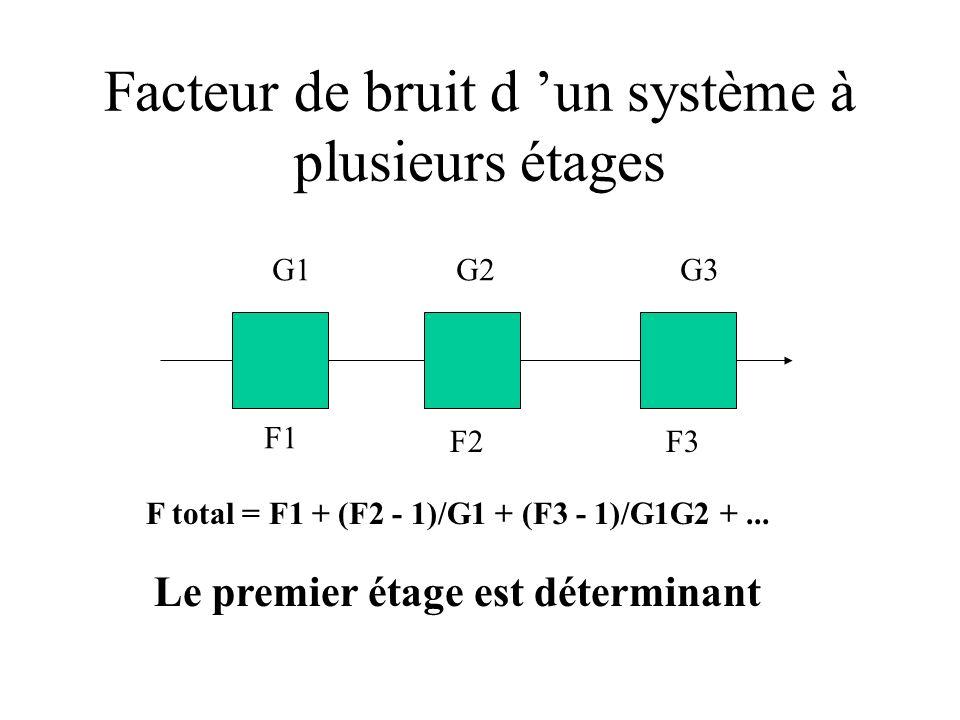 Facteur de bruit d un système à plusieurs étages F total = F1 + (F2 - 1)/G1 + (F3 - 1)/G1G2 +... G1G2G3 F1 F2F3 Le premier étage est déterminant