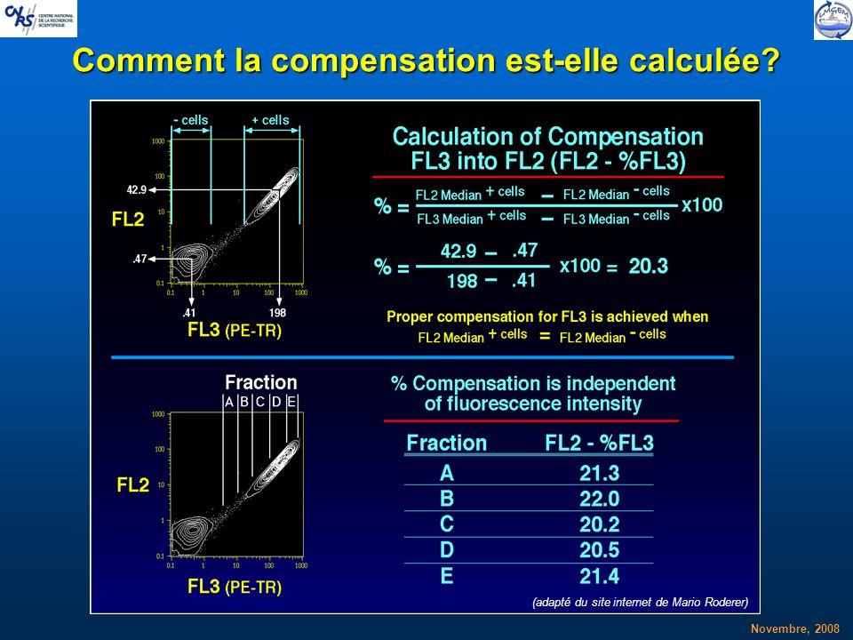Novembre, 2008 Comment la compensation est-elle calculée? (adapté du site internet de Mario Roderer)