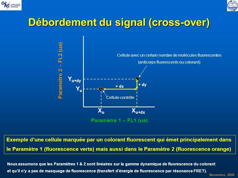 Novembre, 2008 Débordement du signal (cross-over) Paramètre 1 – FL1 (ua) Paramètre 2 – FL2 (ua) Cellule contrôle XuXu YuYu Cellule avec un certain nom