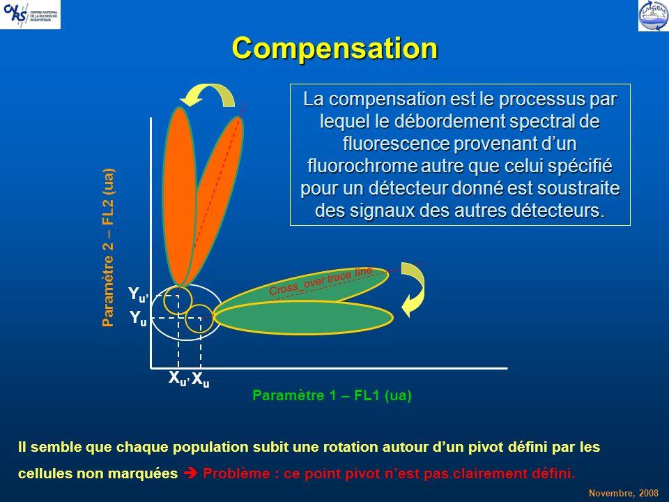 Novembre, 2008 Compensation XuXu YuYu Cross_over trace line XuXu YuYu La compensation est le processus par lequel le débordement spectral de fluoresce