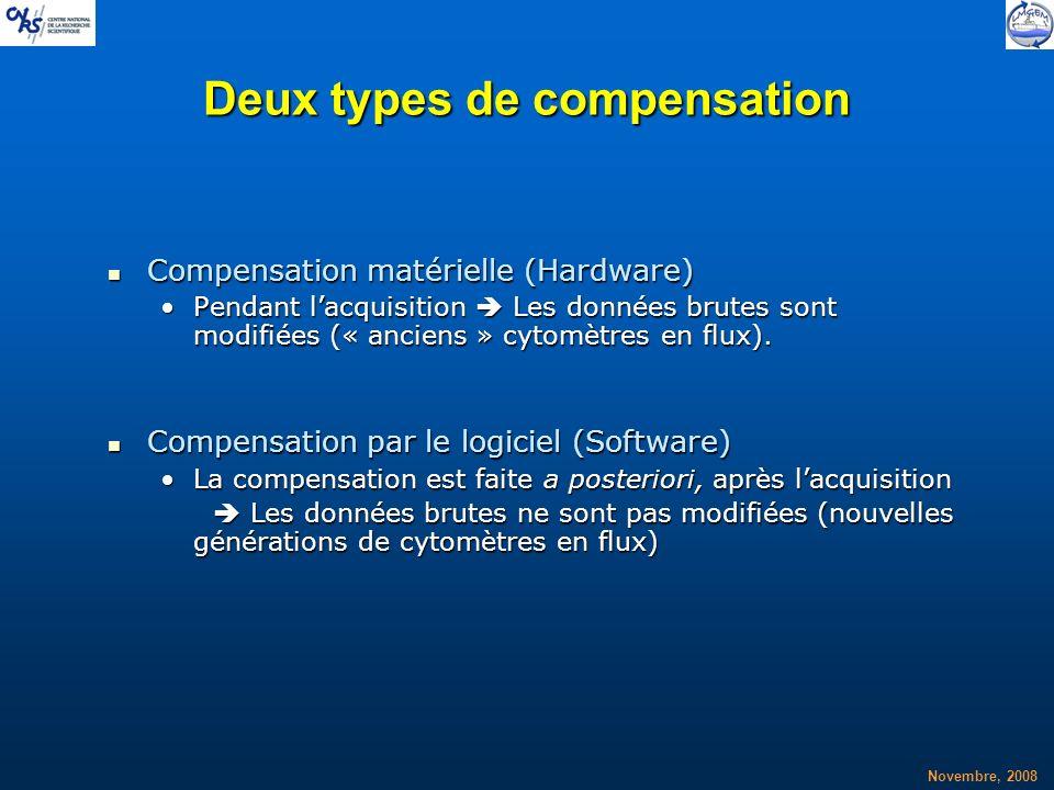 Novembre, 2008 Deux types de compensation Compensation matérielle (Hardware) Compensation matérielle (Hardware) Pendant lacquisition Les données brute