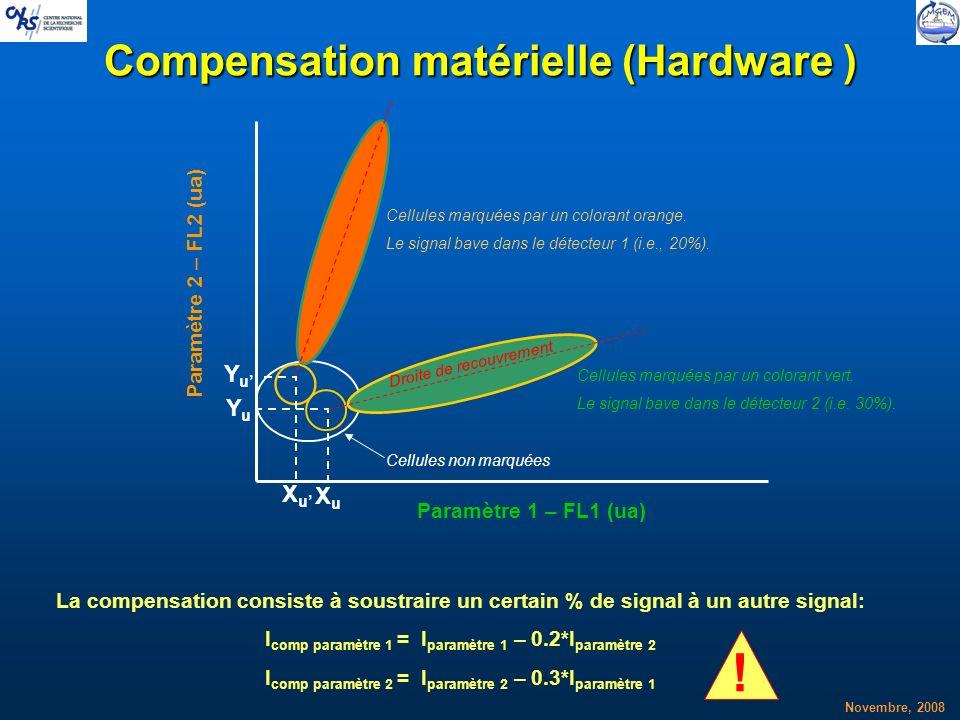 Novembre, 2008 Compensation matérielle (Hardware ) XuXu YuYu XuXu YuYu La compensation consiste à soustraire un certain % de signal à un autre signal: