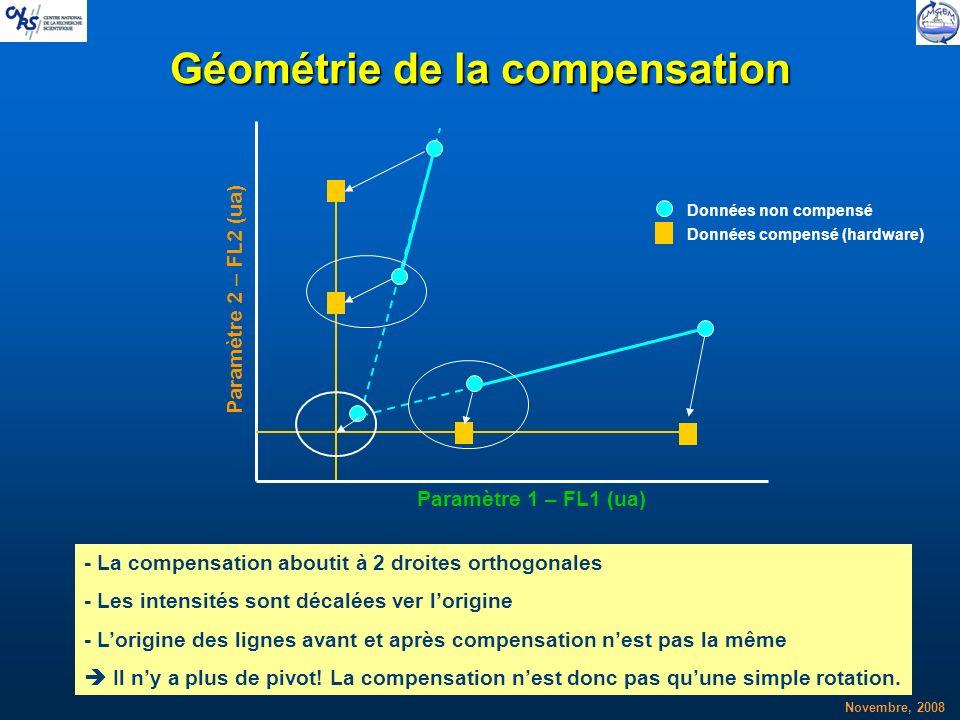 Novembre, 2008 Géométrie de la compensation Données non compensé Données compensé (hardware) - La compensation aboutit à 2 droites orthogonales - Les